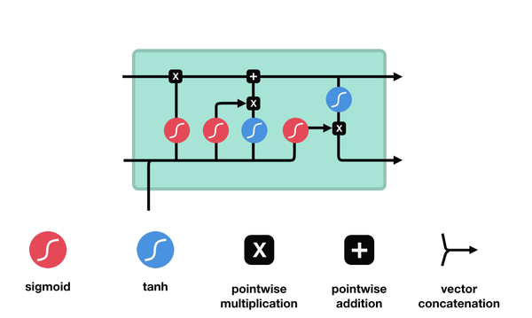 Illustrated Guide to LSTM's and GRU's