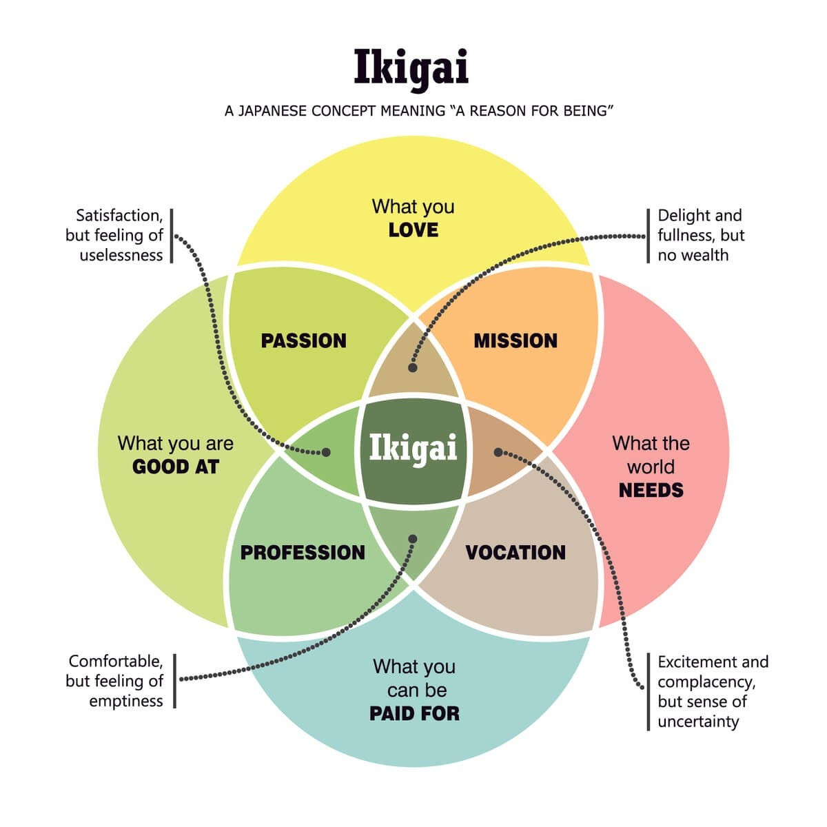 Ikigai — The Japanese secret to a long and happy life | by Namburi Srinath  | Medium