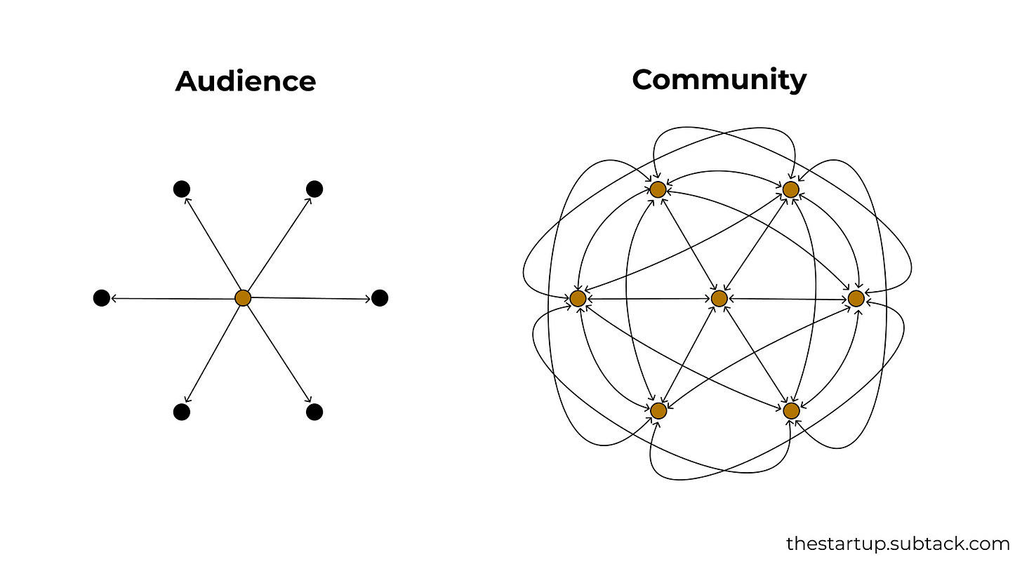 Audience vs Community