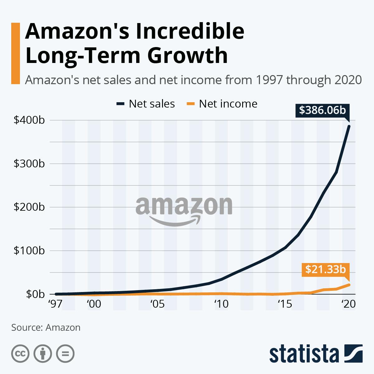 Chart: Amazon's Incredible Long-Term Growth   Statista