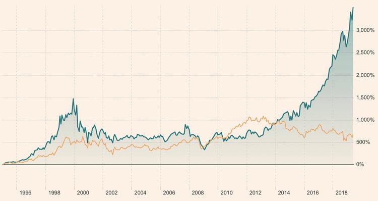 自1995年1月1日以來Microsoft和IBM的價格表現。我會讓你猜哪個