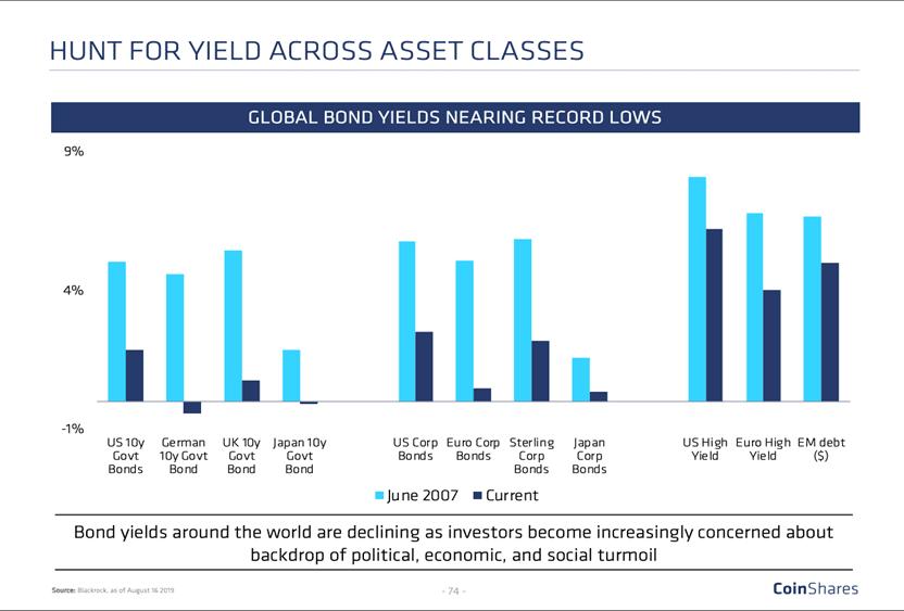 Hunt for yield across asset classes