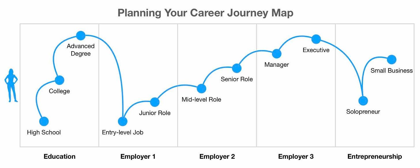 Career Journey Map