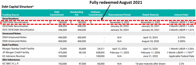 GBDC net interest margin
