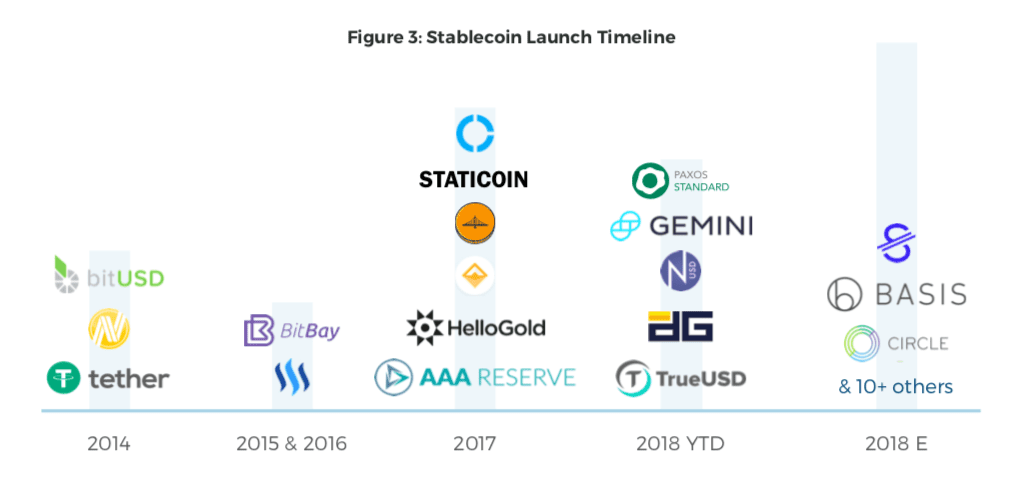 Stablecoin Launch Timeline