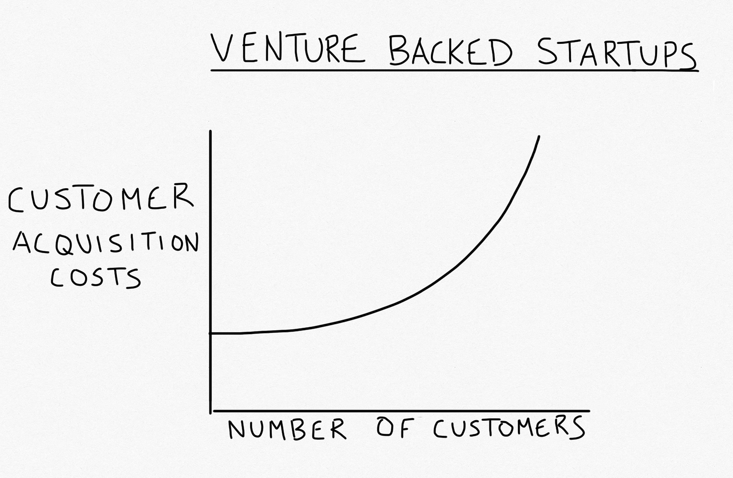 Customer acquisition costs are increasing exponentially.