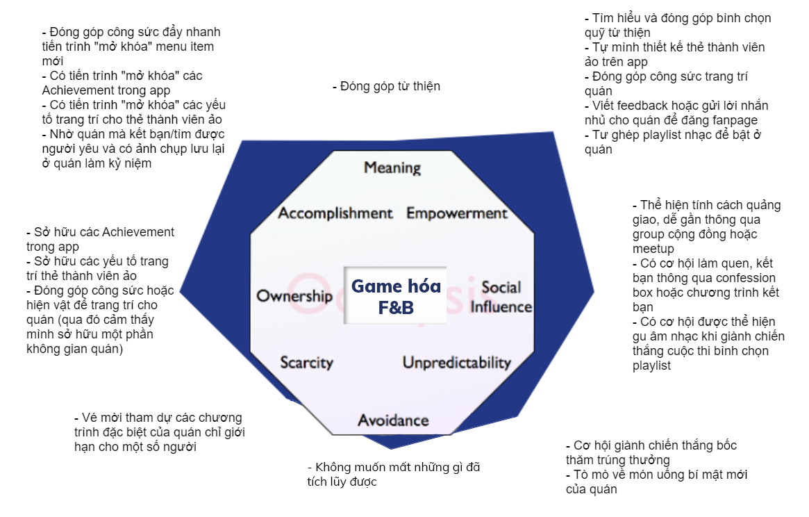 Octalysis Framework - Bộ ứng dụng Game hóa ngành F&B
