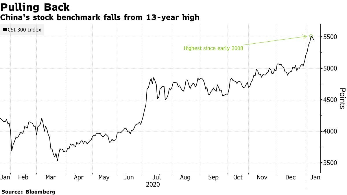 China's stock benchmark falls from 13-year high