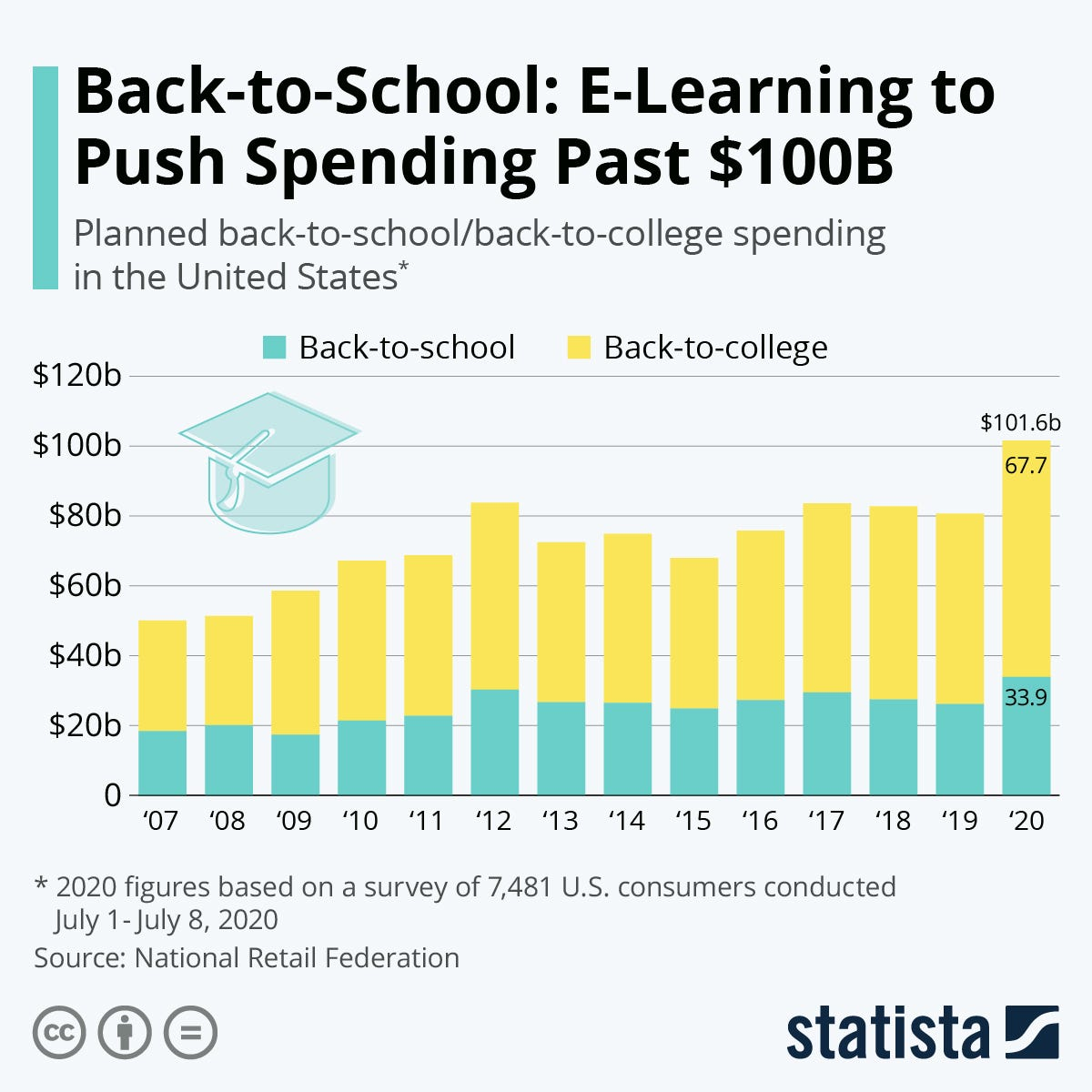 Infographic: E-Learning to Push Back-to-School Spending Past $100B | Statista