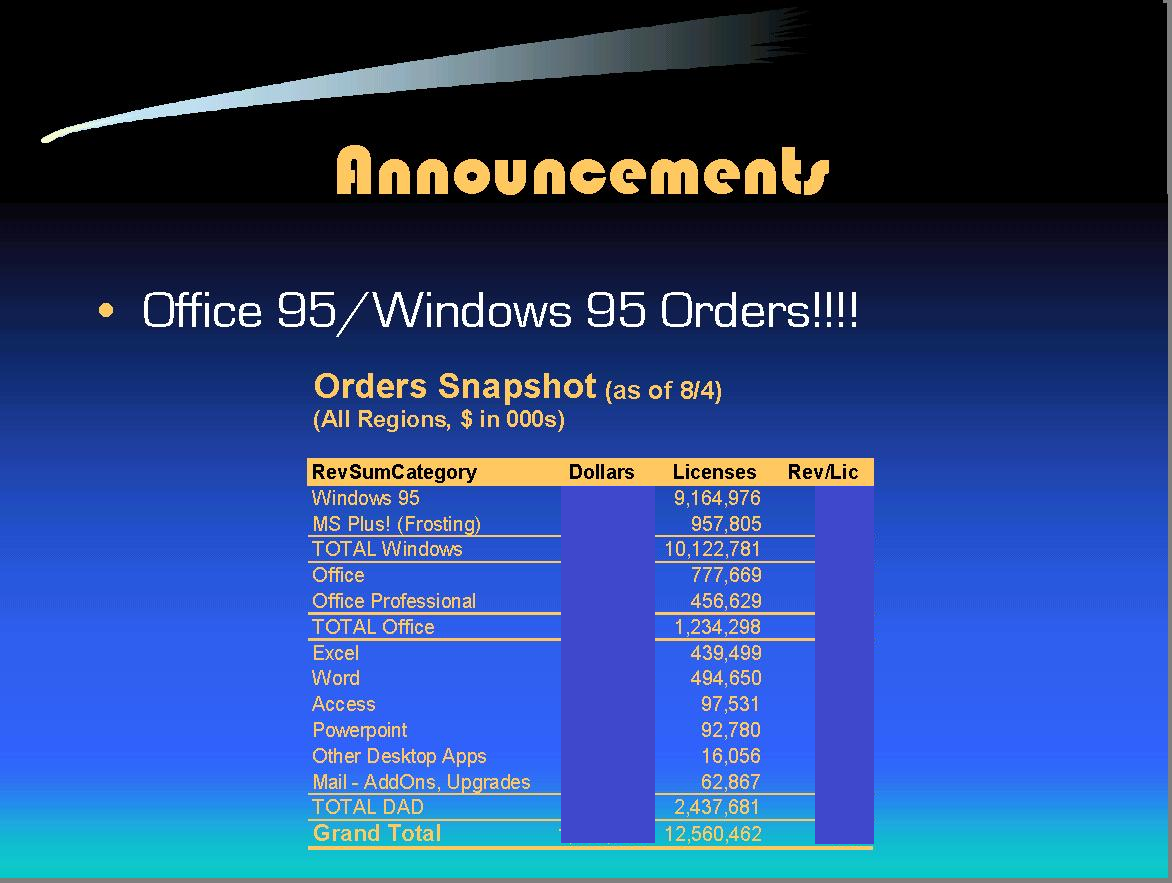 Orders for Windows and Office 95
