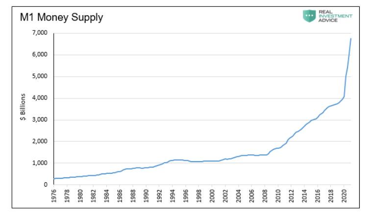 m1 money supply surge year 2020 monetary policy chart