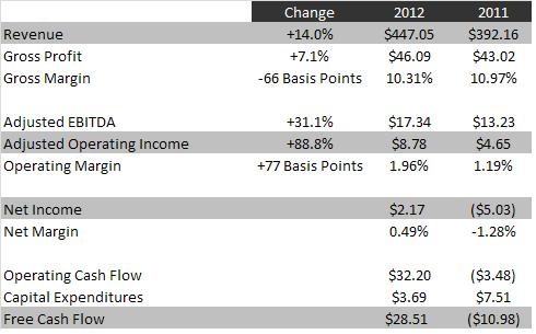 SHFK 2012 results