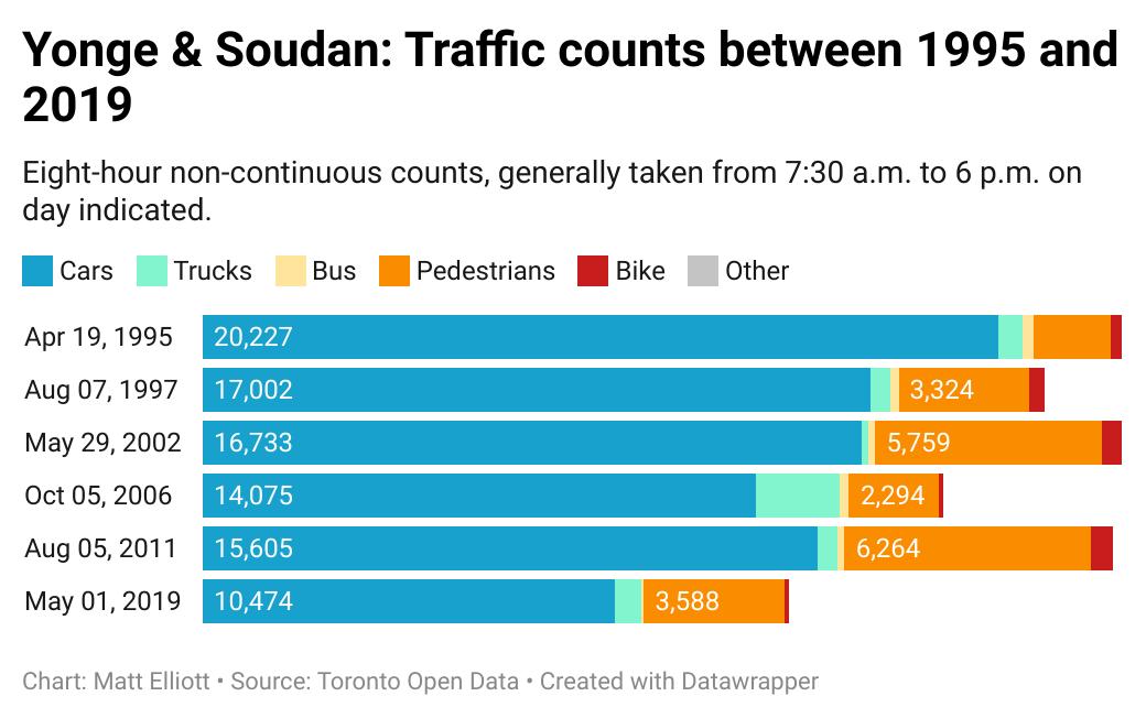 Chart of traffic at Yonge & Soudan