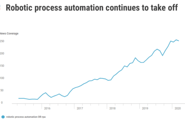 5 real world examples of RPA success