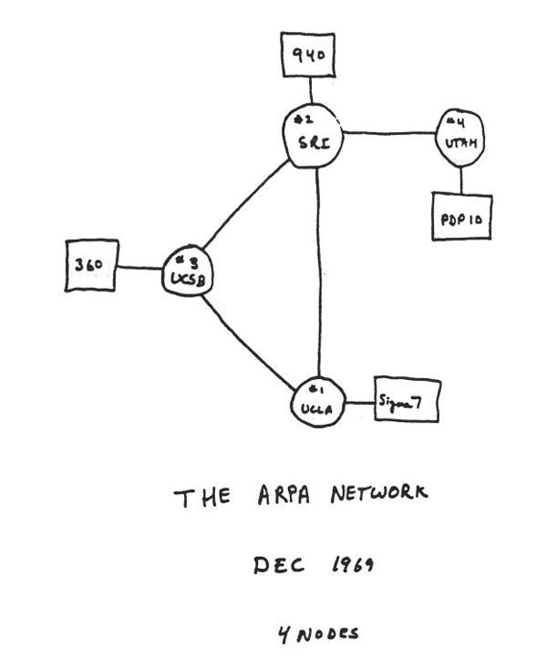 Early sketch of ARPANET's first four nodes - Scientific American