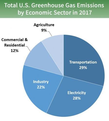 Pie chart of total U.S. greenhouse gas emissions by economic sector in 2017. 28 percent is from electricity, 29 percent is from transportation, 22 percent is from industry, 12 percent is from commercial and residential, and 9 percent is from agriculture.