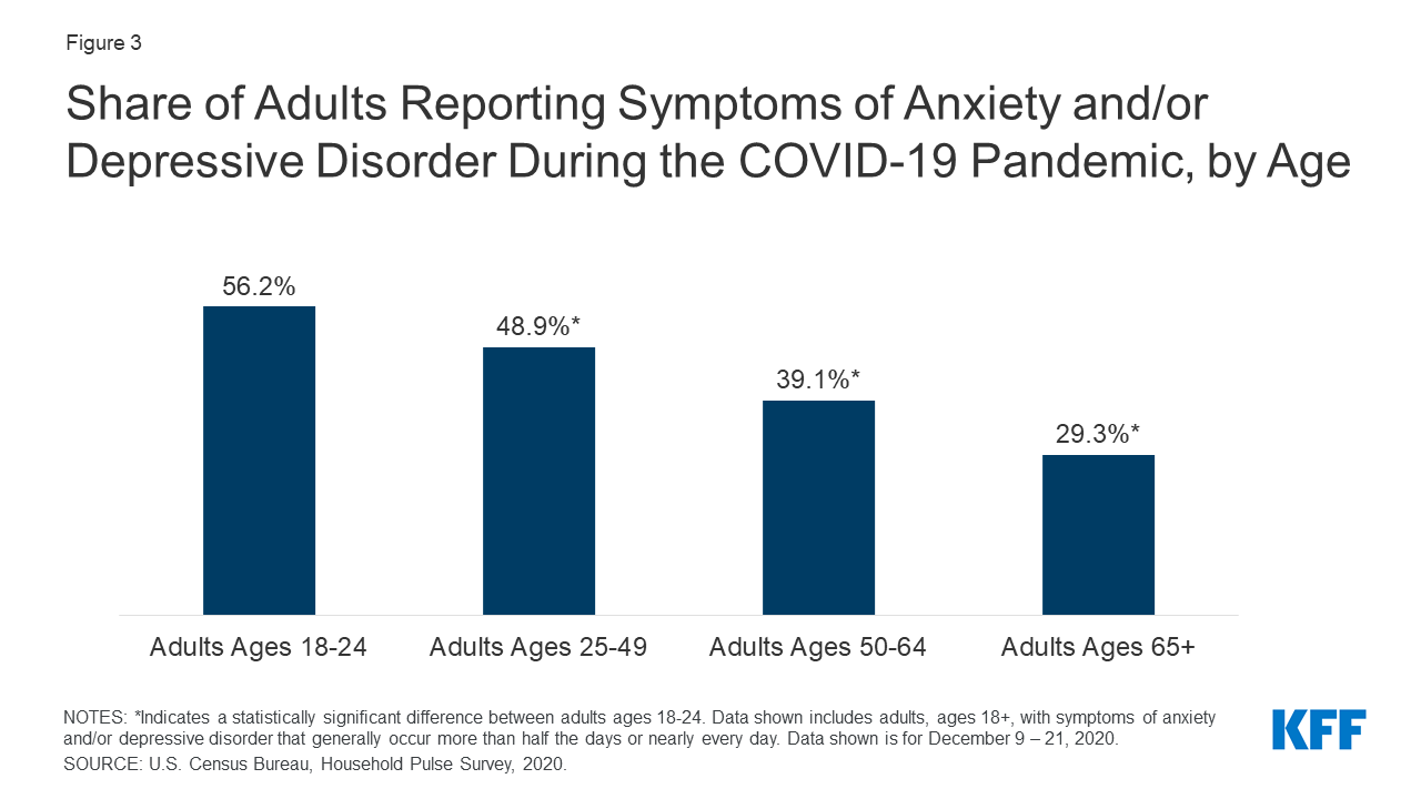 A bar chart showing the percentage of different age groups that have experienced anxiety or depressive disorders during the pandemic. Adults aged 18-24 have the highest rate at 56.2%. All of other age groups are statistically less likely to report anxiety. The study was conducted by the Household Pulse Survey and reported on by Kaiser Family Foundation.