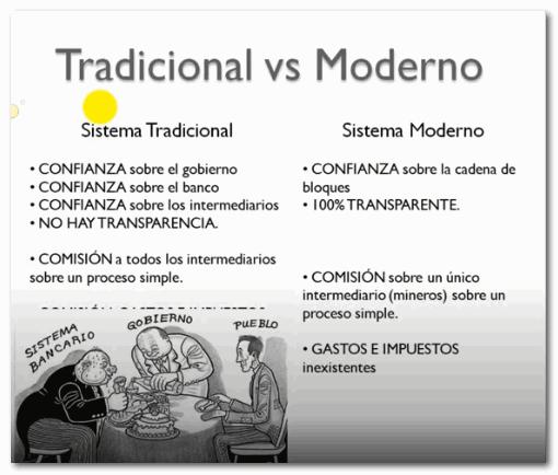 Comparación Sistema Moderno Vs Sistema Tradicional