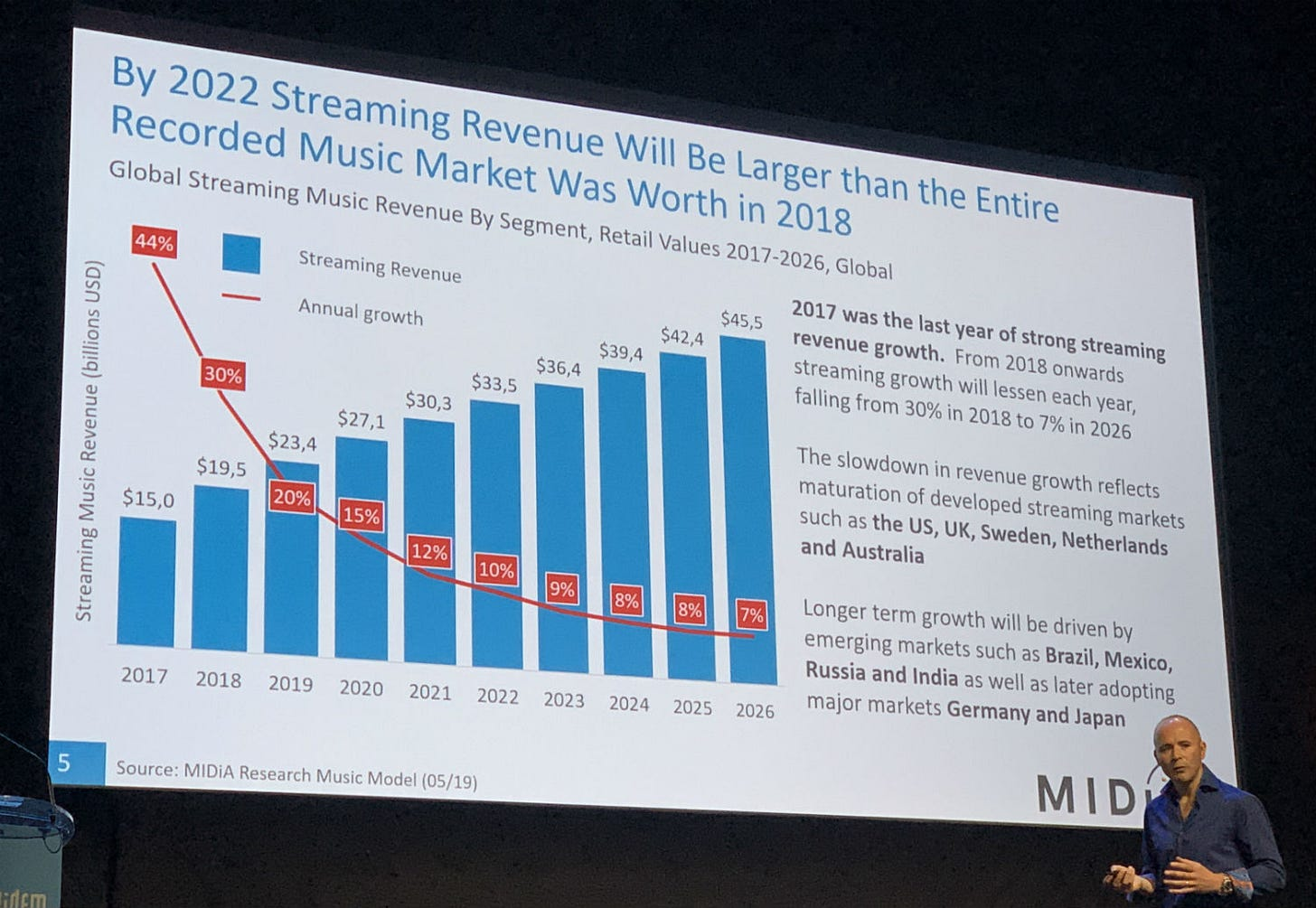 Music streaming in 2019: radio rivalry, Spotify and 'west versus east'