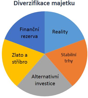 Skvělá investice a její načasování :: Investiční zlato a stříbro