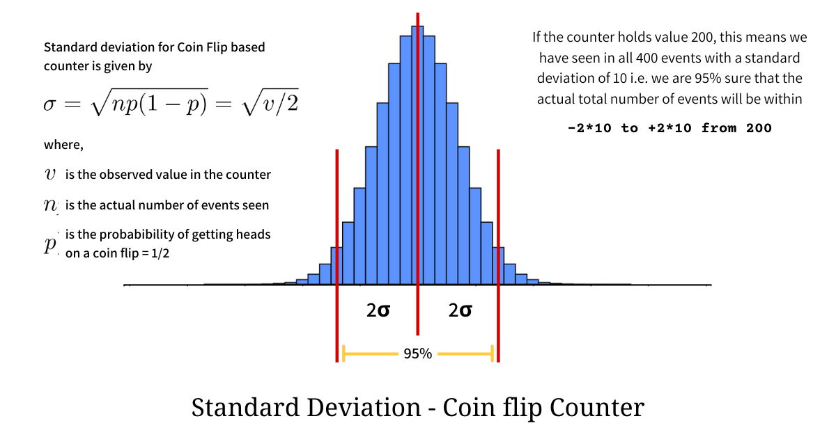 coin-flip binomial distribution