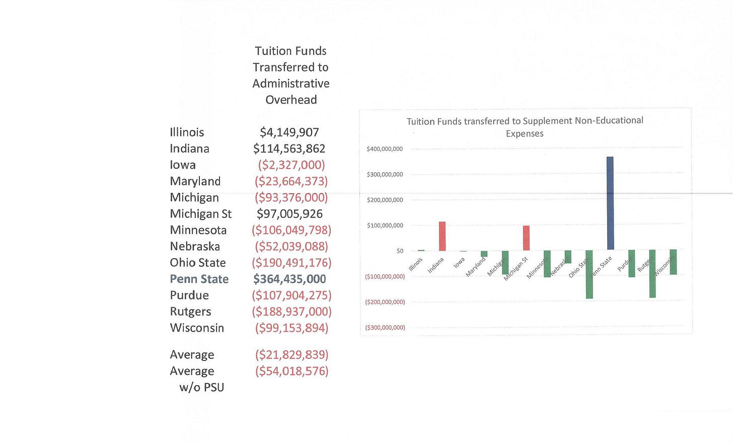 Tuition vs Educational Spending