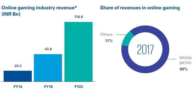 Mobile gaming revenues