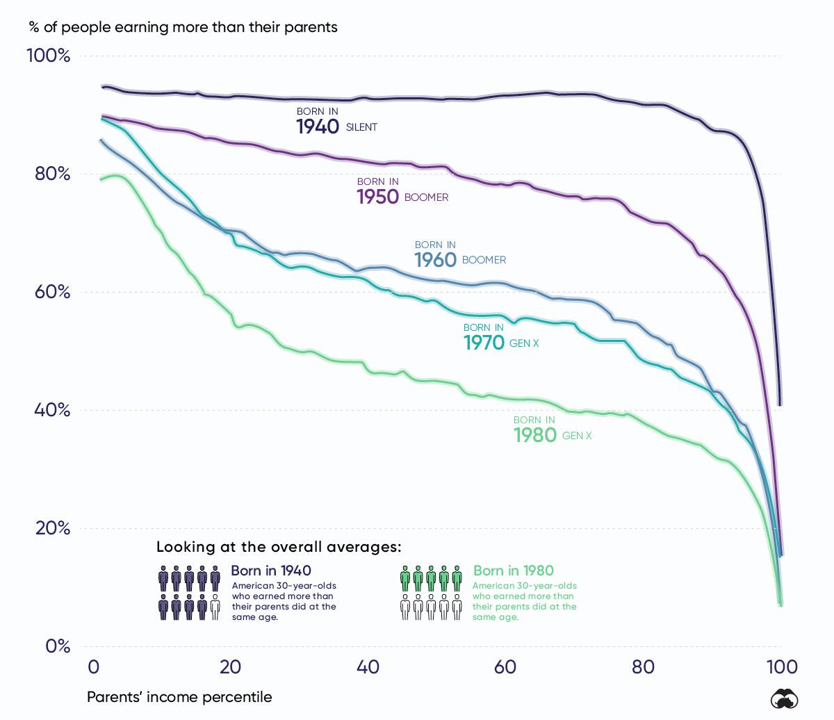 Decline Upward Mobility