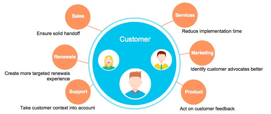 csm-quarterback-for-customer-scenarios