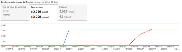 GSC del sitio web (hay 3.000 porque he subido todo el índice y por partes)