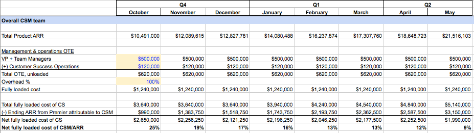 Blog post - Financial model 4