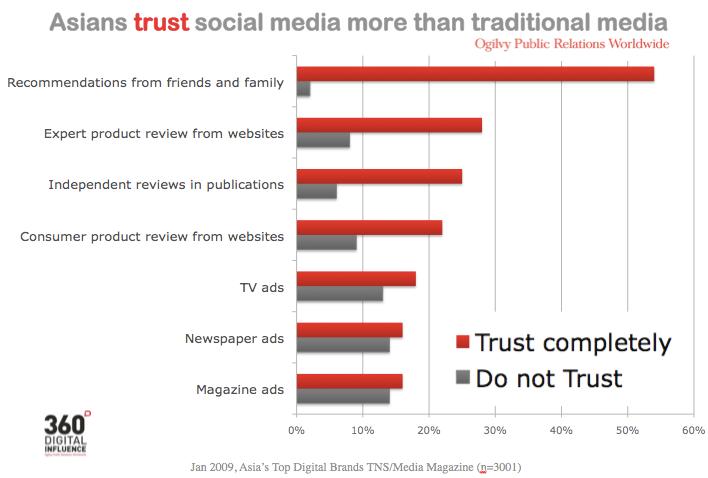 Thomas Crampton – Social Media Trust Outstrips Traditional Media ...