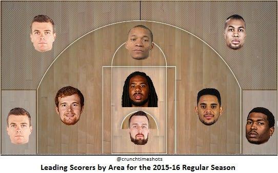 2015-16 Reg Season - Leading Scorers by Area