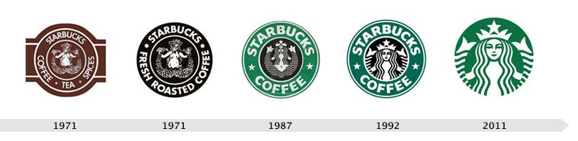 L'évolution des plus célèbres logos - La Boite à .Com