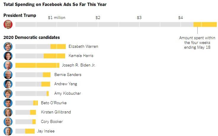 Trump spends on Facebook Ads