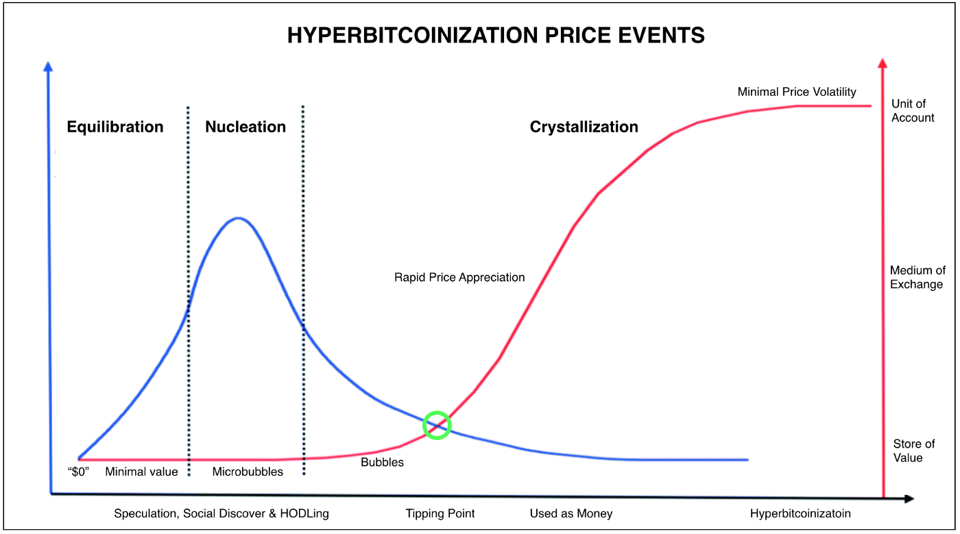 Image result for Hyperbitcoinization