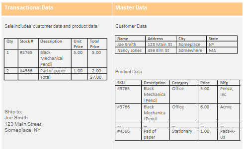 transactional and master data example