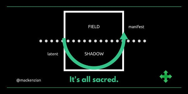 "A map of life change: A square, with dotted horizontal line mid-way through. Above the fold, ""field""; below the fold, ""shadow."" To the right, the label ""manifest"" and to the left the label ""latent."" A green arrow curves below the fold, marking the path a person must go through during a season of change. The caption: ""It's all sacred."""
