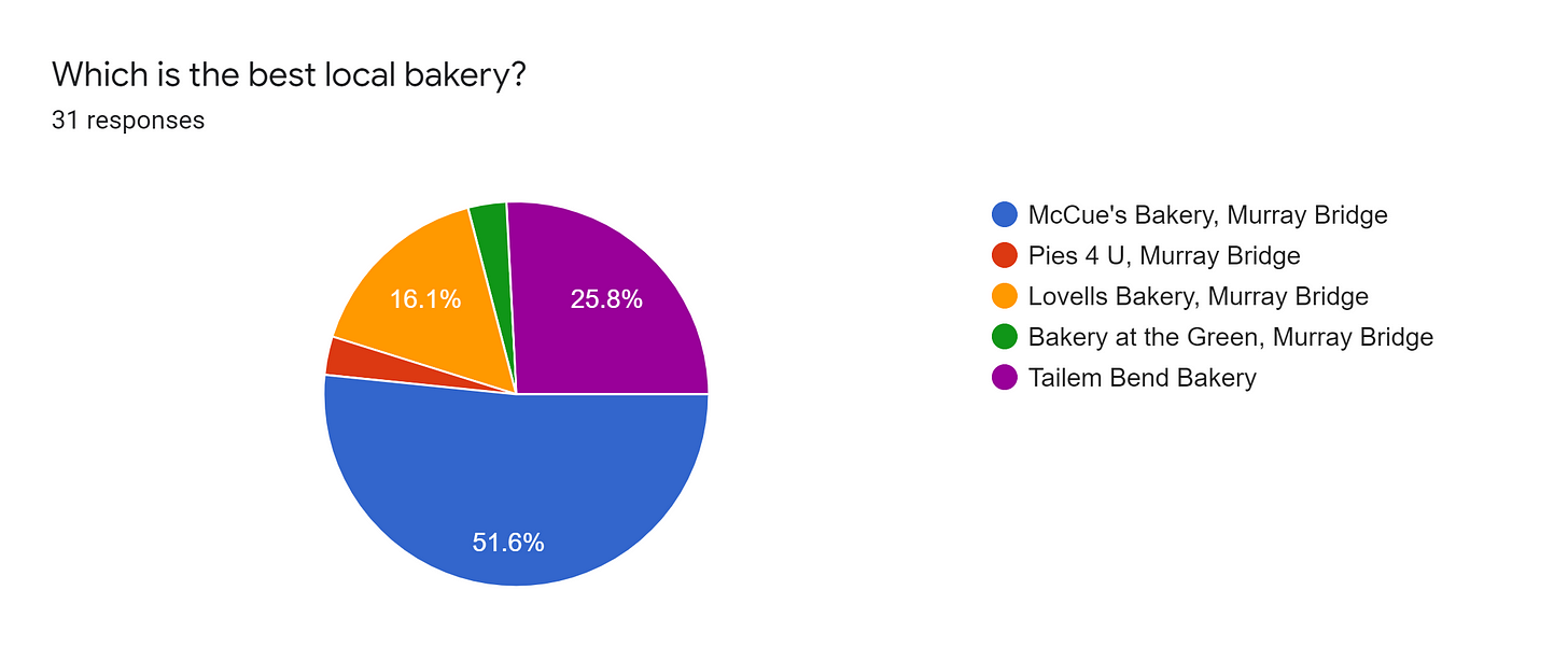 Forms response chart. Question title: Which is the best local bakery?. Number of responses: 31 responses.