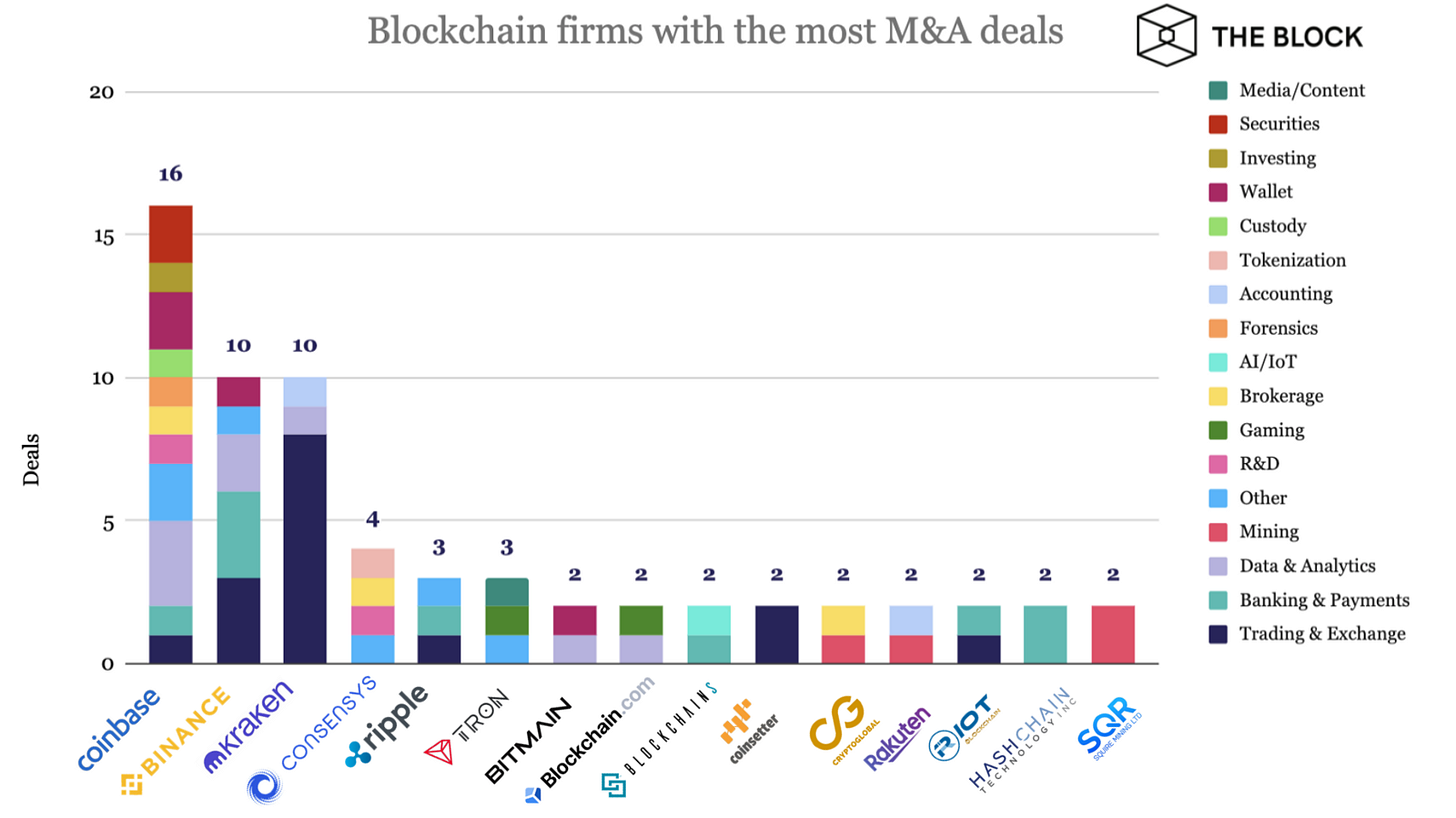 Crypto exchanges lead the way for blockchain industry M&A deals: research