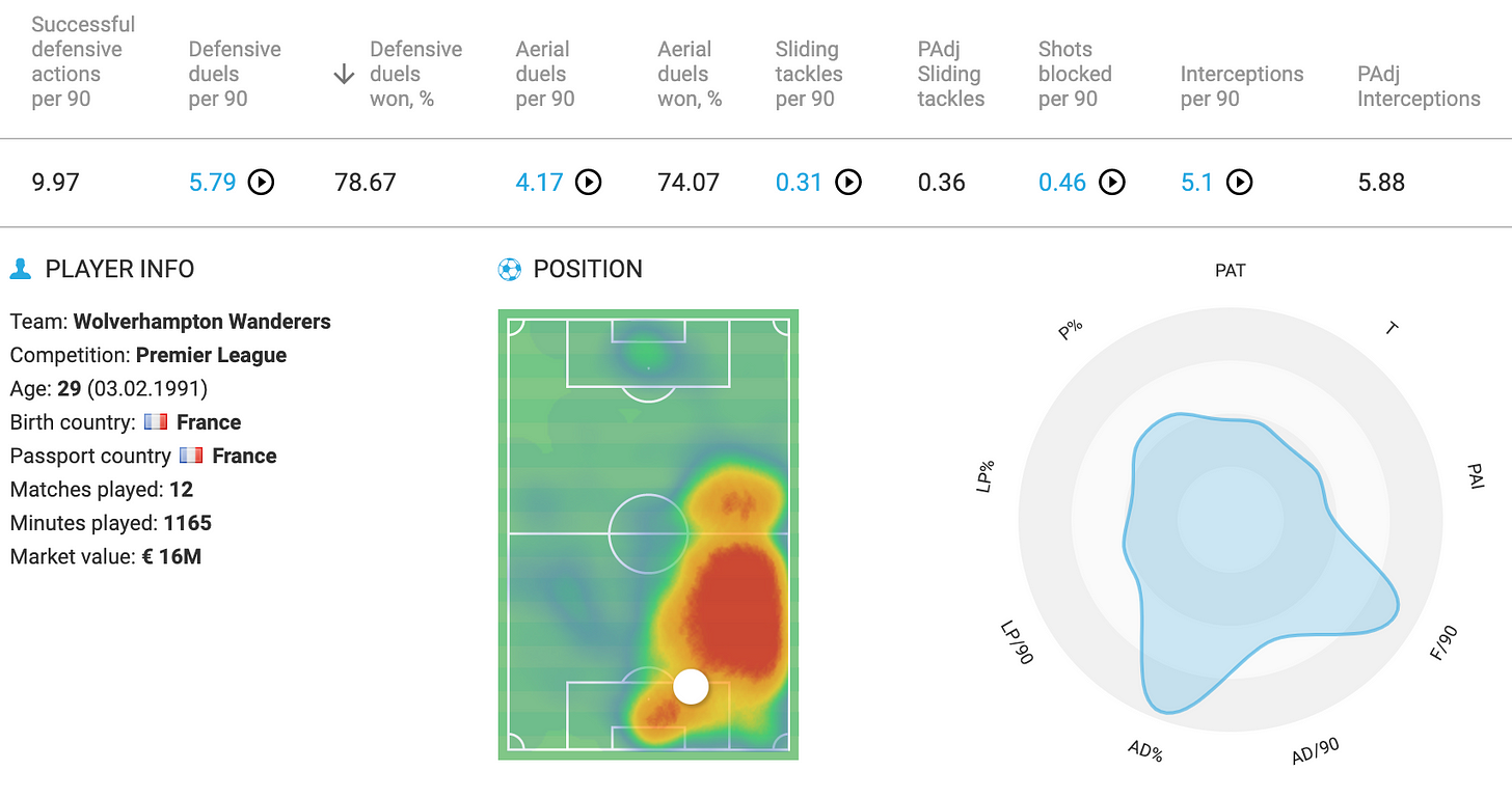 Willy Boly stats radar & overview