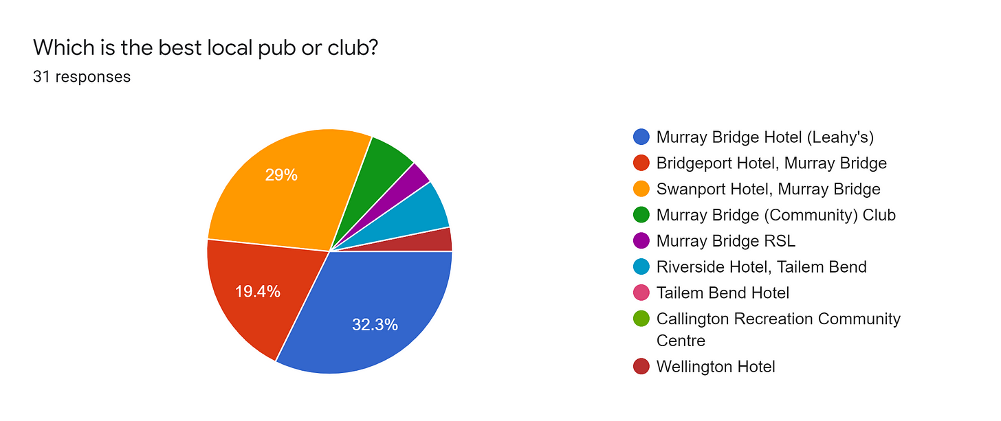 Forms response chart. Question title: Which is the best local pub or club?. Number of responses: 31 responses.