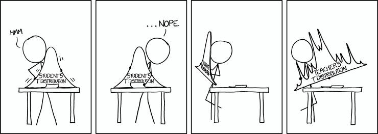 xkcd: t Distribution