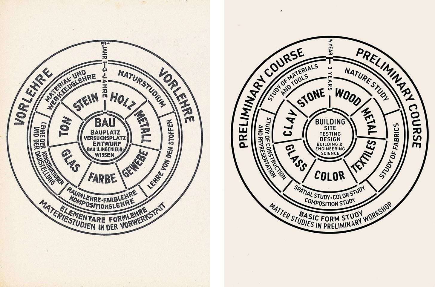 Principles and Curriculum | Bauhaus
