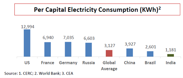 Per capita electricity consumption globally