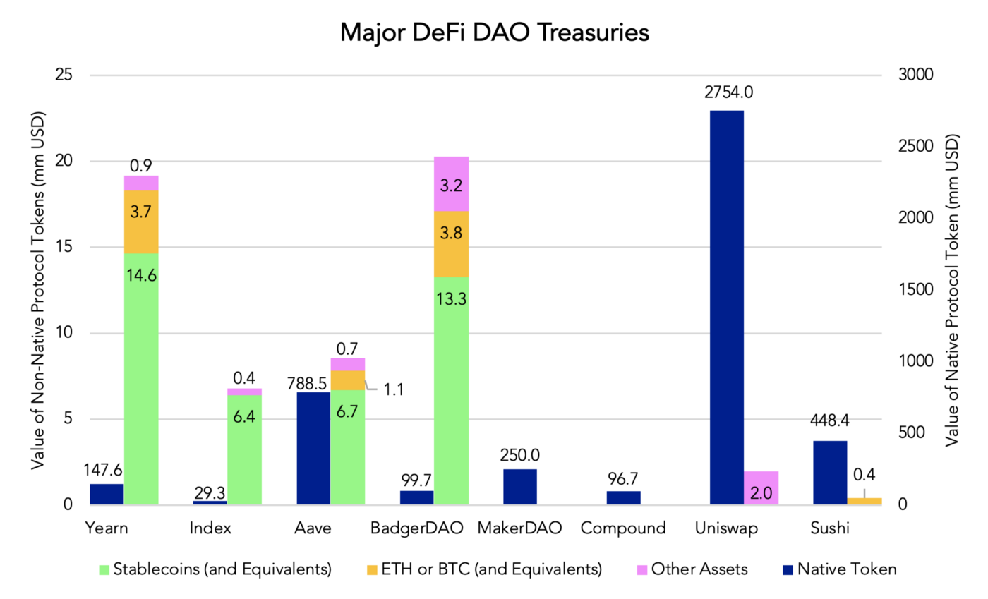 DAO Treasury/Balance Sheet Management | by Yuan Han Li | Blockchain Capital  Blog | Jun, 2021 | Medium