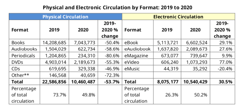Table of physical circulation versus electronic circulation at TPL, 2019 versus 2020