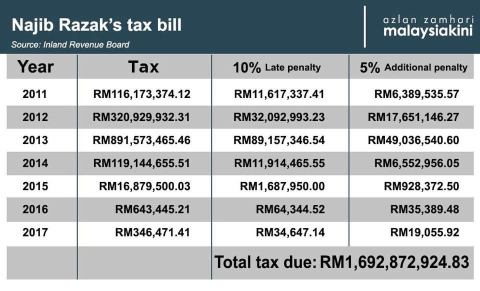 r/malaysia - Najib Razak's tax bill