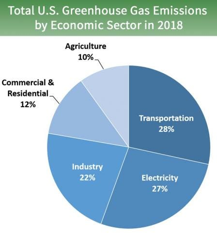 Pie chart of total U.S. greenhouse gas emissions by economic sector in 2017. 27 percent is from electricity, 28 percent is from transportation, 22 percent is from industry, 12 percent is from commercial and residential, and 10 percent is from agriculture.