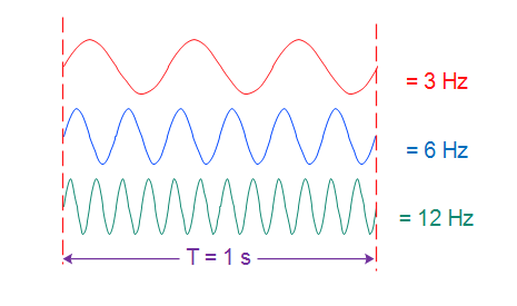 Wavelength, Frequency, Amplitude and phase - defining Waves ! - Techplayon  | Frequencies, Waves, Group work